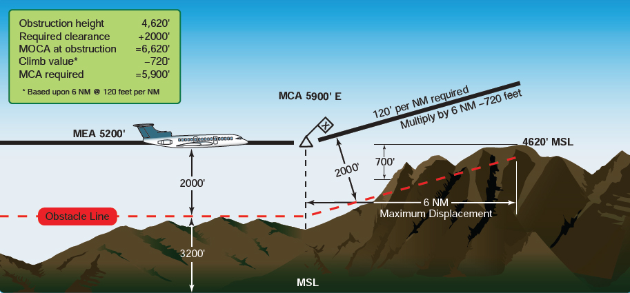 Figure 2-63. Minimum crossing altitude (MCA) determination point.