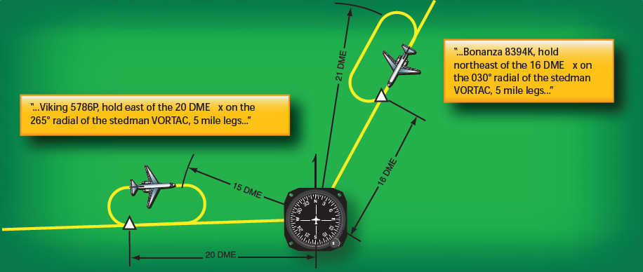 Figure 3-18. Instead of flying for a specific time after passing the holding fix, these holding patterns use distances to mark where the turns are made. The distances come from DME or IFR-certified GPS equipment.