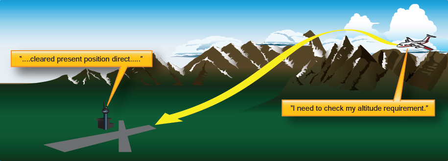 Figure 3-9. Altitude management when cleared direct.