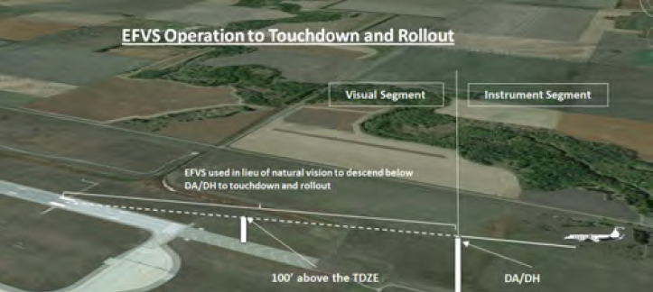 Figure 4-10B. EFVS Operation to Touchdown and Rollout.
