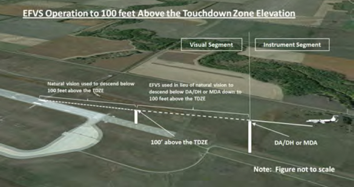 Figure 4-10C. EFVS Operations to 100 Feet Above the TDZE.