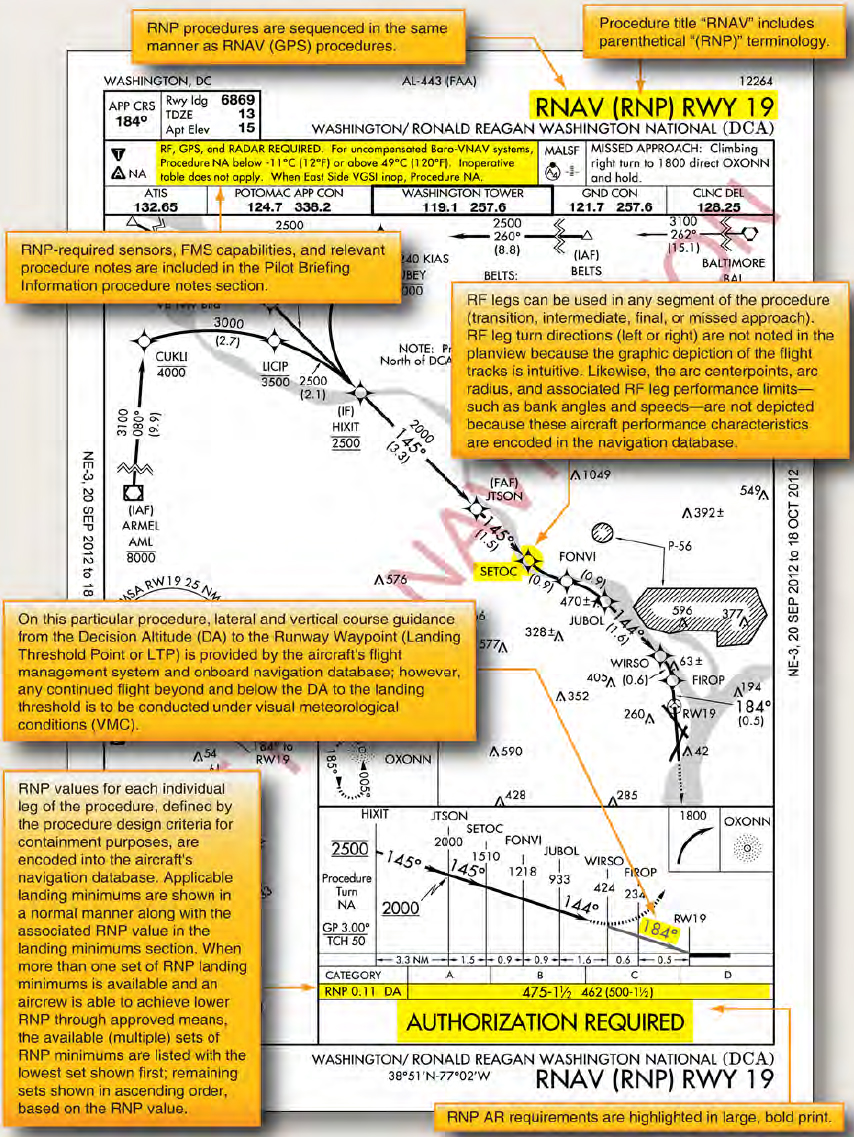 Figure 4-15. RNAV RNP approach procedure with curved flight tracks.