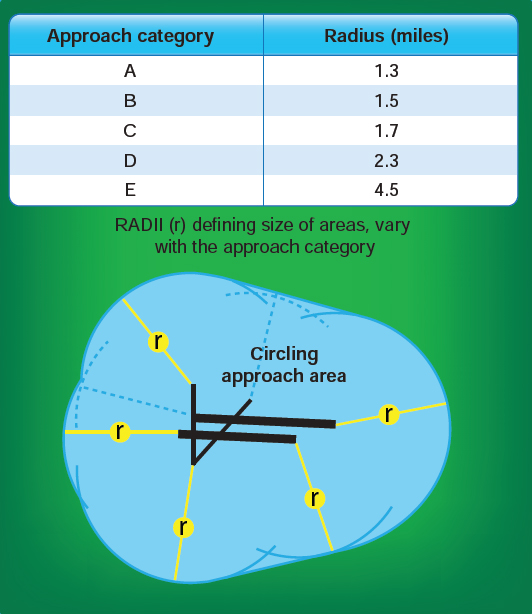 Figure 4-2. Construction of circling approach area.