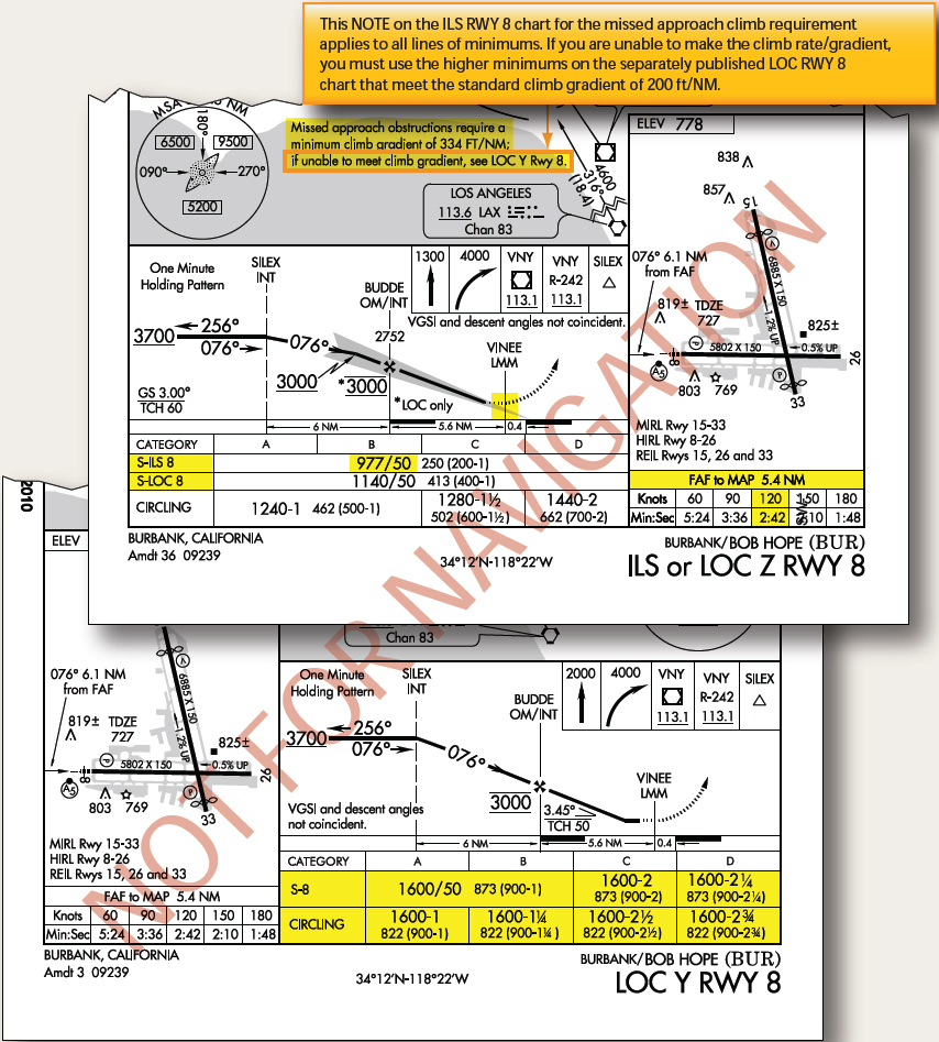 Figure 4-25. Missed approach point depiction and steeper than standard climb gradient requirements.