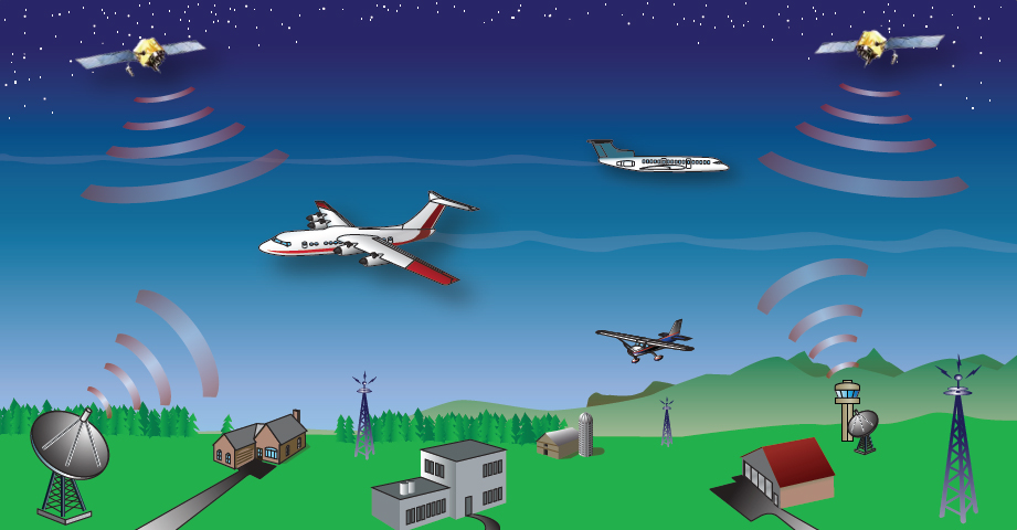 Figure 5-2. Satellite-based navigation and tracking allows more aircraft to fly closely together on more direct routes.