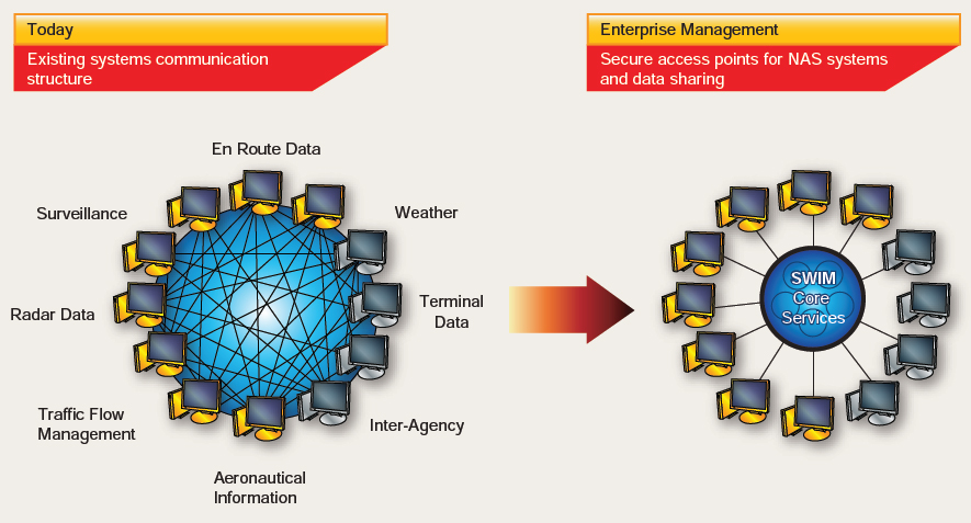 Figure 5-4. System wide information management (SWIM)—an information management system that helps deliver high quality, timely data to improve the efficiency of the national airspace.
