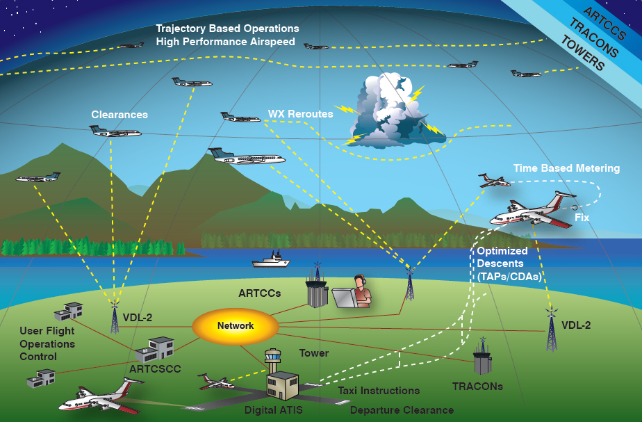Figure 5-5. Next generation data communications provides an additional means of two-way communication for ATC clearances, instructions, advisories, flight crew requests, and reports.