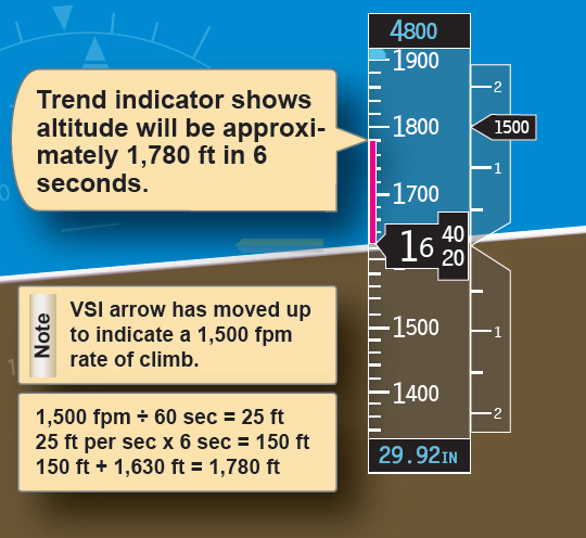 Figure 6-37. Altimeter trend indicators.