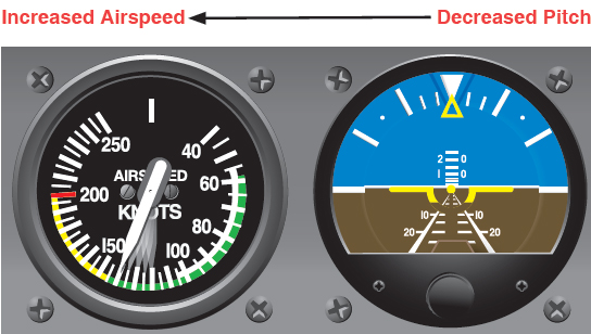 Figure 7-14. Constant power plus decreased pitch equals increased airspeed.
