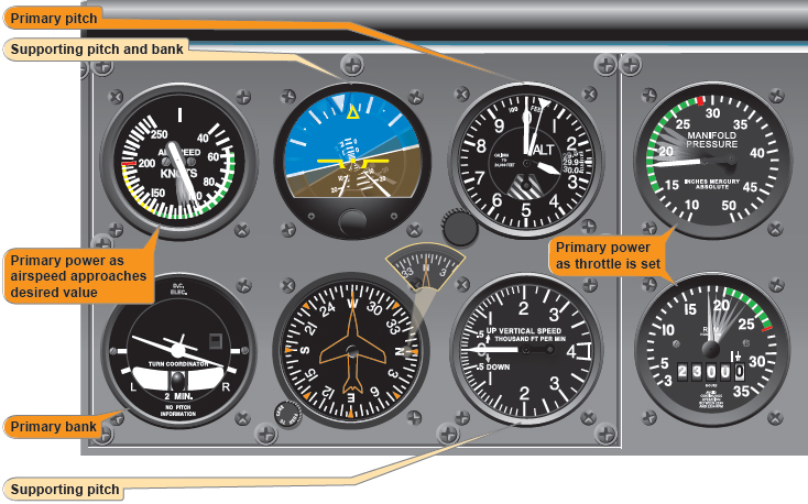 Figure 7-38. Change of airspeed during turn.