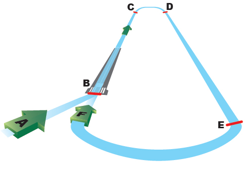 Figure 7-46. Circling approach pattern II (imaginary runway).