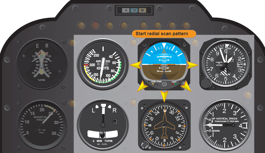 Figure 8-1. A radial scan pattern of the flight instruments enables the helicopter pilot to fully comprehend the condition and direction of the helicopter.