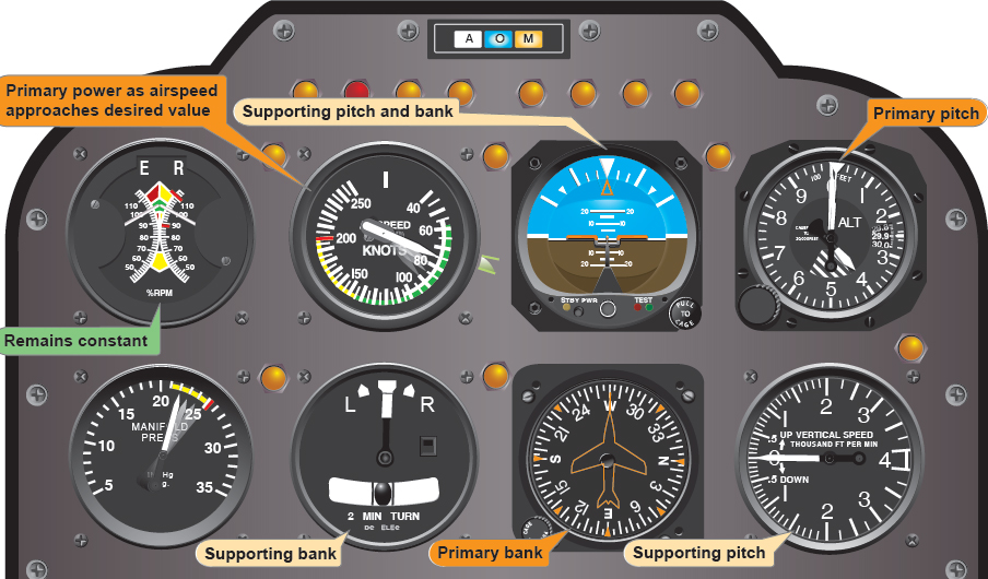 Figure 8-10. Flight instrument indications in straight-and-level flight with airspeed decreasing.