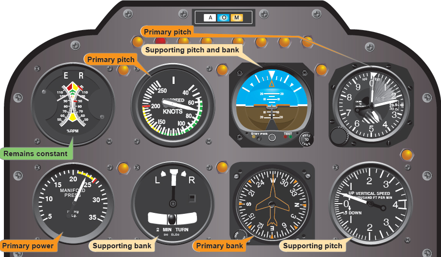 Figure 8-11. Flight instrument indications during climb entry for a constant-airspeed climb.