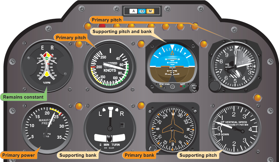 Figure 8-12. Flight instrument indications in a stabilized constant-airspeed climb.