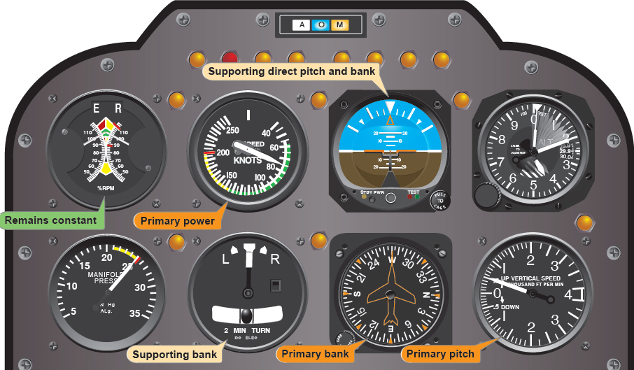 Figure 8-13. Flight instrument indications in a stabilized constant-rate climb.