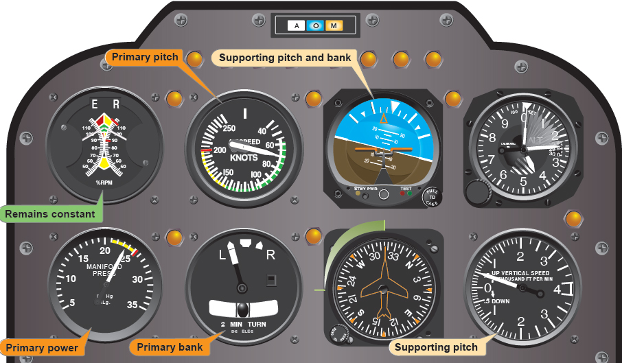 Figure 8-15. Flight instrument indications for a stabilized left climbing turn at a constant airspeed.