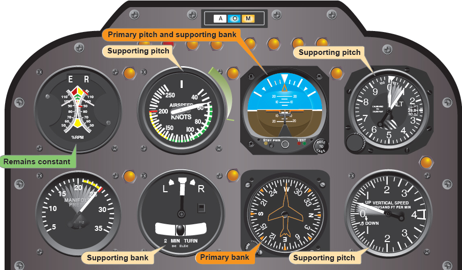 Figure 8-16. Flight instrument indications during an instrument takeoff.