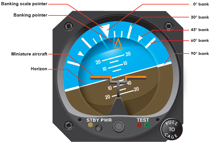 Figure 8-5. The banking scale at the top of the attitude indicator indicates varying degrees of bank. In this example, the helicopter is banked approximately 15° to the right.