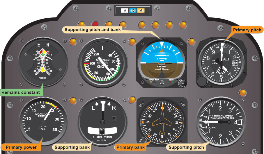 Figure 8-9. Flight instrument indications in straight-and-level flight at normal speed.