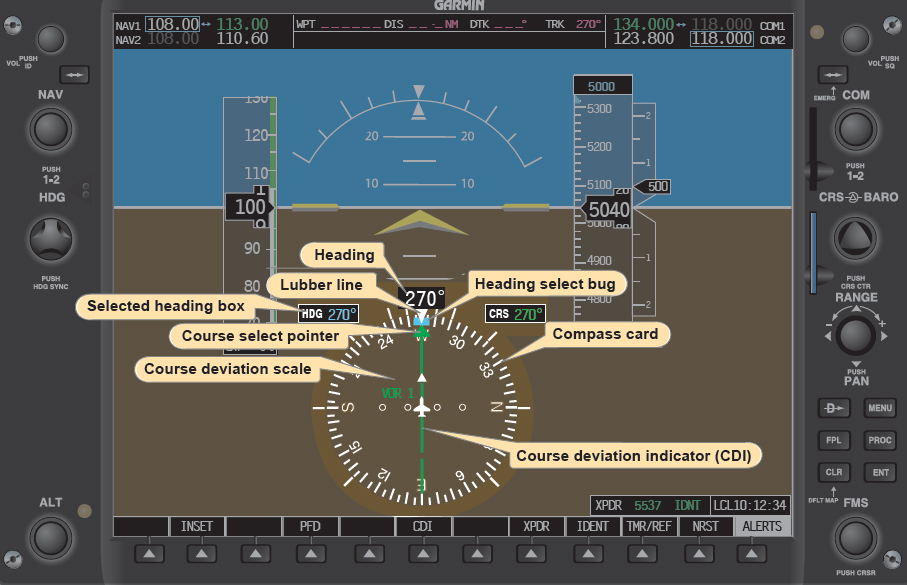 Figure 9-14. An HSI display as seen on the pilot's primary flight display (PFD) on an electronic flight instrument. Note that only attributes related to the HSI are labeled.