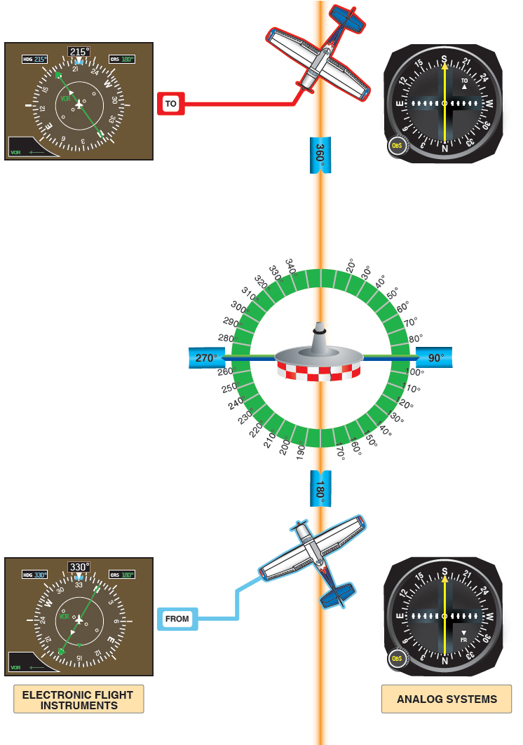Figure 9-15. CDI interpretation. The CDI as typically found on analog systems (right) and as found on electronic flight instruments (left).