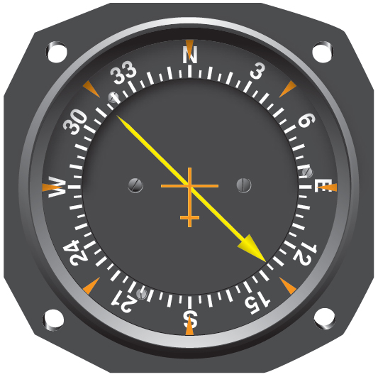Figure 9-3. Relative bearing (RB) on a fixed-card indicator. Note that the card always indicates 360° or north. In this case, the RB to the station is 135° to the right. If the aircraft were on a magnetic heading of 360°, then the magnetic bearing (MB) would also be 135°.