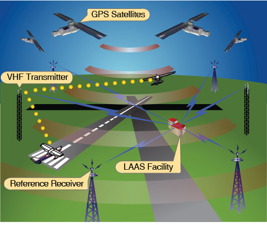 Figure 9-32. The LAAS system working with GPS satellites, reference receivers and radio transmitters which are located on or in the vicinity of the airport.