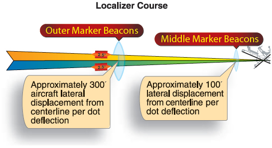 Figure 9-35. Localizer receiver indications and aircraft displacement.