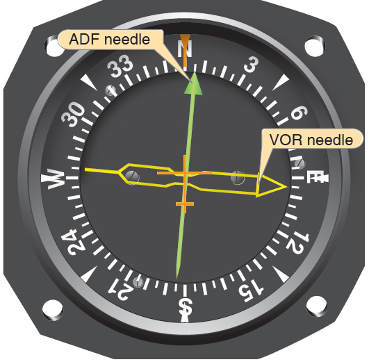 Figure 9-5. Radio magnetic indicator (RMI). Because the aircraft's magnetic heading (MH) is automatically changed, the relative bearing (RB), in this case 095°, indicates the magnetic bearing (095°) to the station (no wind conditions) and the MH that takes you there.