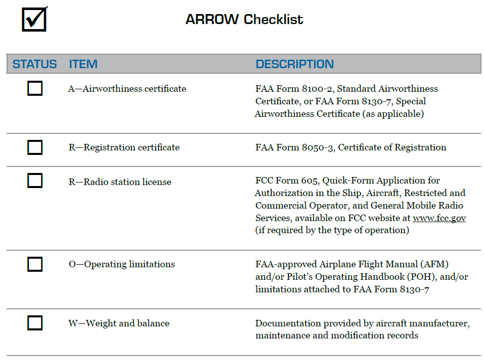 Figure 1-1. ARROW Checklist. You can use this checklist to ensure that you are carrying the appropriate documentation onboard your aircraft at all times.