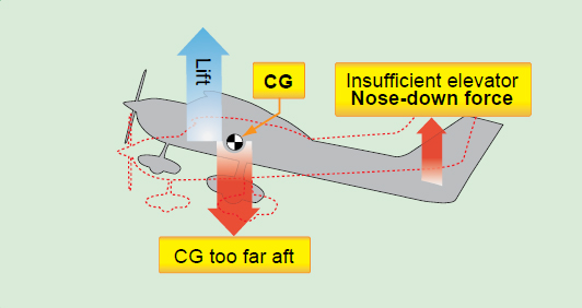 Figure 1-2. If the CG is too far aft at the low stall airspeed, there might not be enough elevator nose-down authority to get the nose down for recovery.