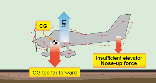 Figure 1-3. If the CG is too far forward, there is not enough elevator nose-up force to flare the airplane for landing.