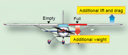 Figure 1-4. Lateral imbalance causes wing heaviness, which may be corrected by deflecting the aileron. The additional lift causes additional drag, and the airplane flies inefficiently.