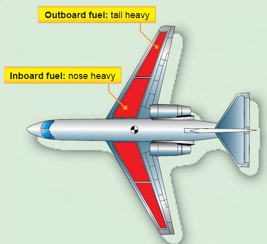 Figure 1-5. Fuel in the tanks of a swept-wing airplane affects both lateral and longitudinal balance. As fuel is used from an outboard tank, the CG shifts forward.
