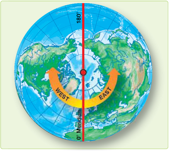 Figure 1-5. Longitude is measured east and west of the Greenwich Meridian.