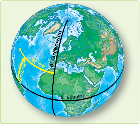 Figure 1-6. Latitude is measured from the equator; longitude from the prime meridian.