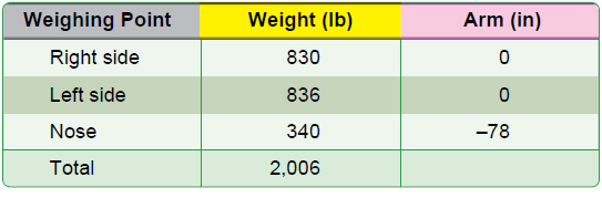 Figure 10-2. Weight and balance data of a typical nosewheel airplane.