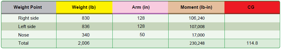 Figure 10-6. Specifications for determining the CG of an airplane using weight and arm.