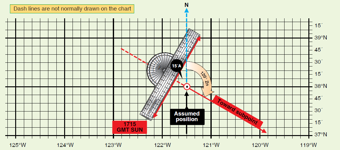 Figure 11-3. Celestial line of position using true azimuth method.