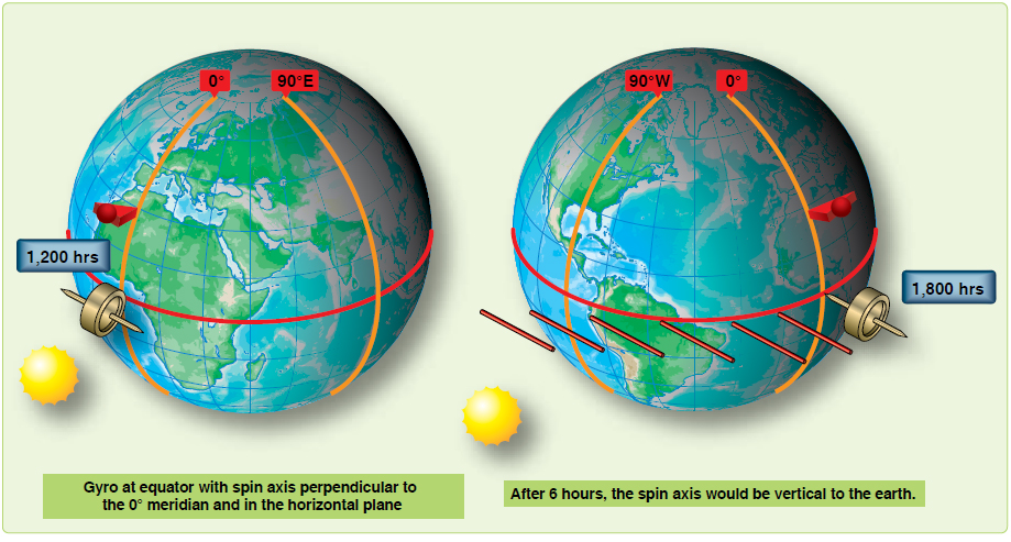 Figure 14-11. Direction of spin axis affects earth rate precession.