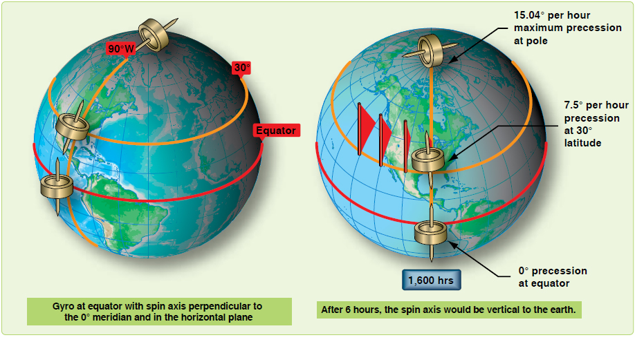 Figure 14-12. Earth precession varies according to latitude.