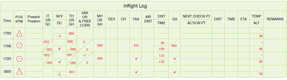 Figure 14-16. Inflight log.