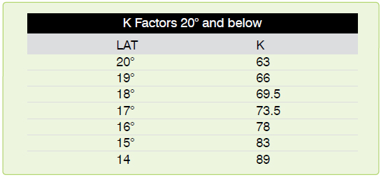 Figure 15-9. K factors table below 20°.