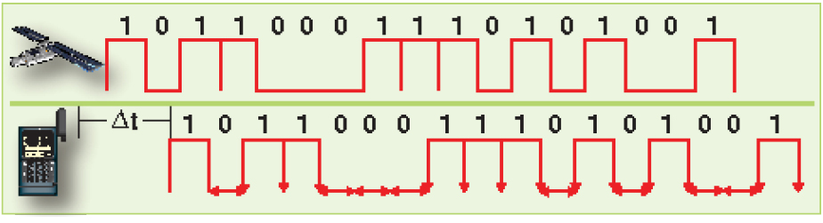 Figure 16-13. PRN code comparison.