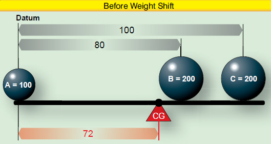 Figure 2-11. Locating balance point with three weights.