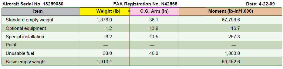 Figure 2-16. Weight and balance report.