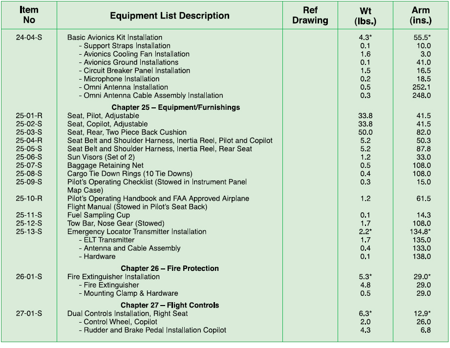Figure 2-17. Excerpt from a typical comprehensive equipment list (continued).