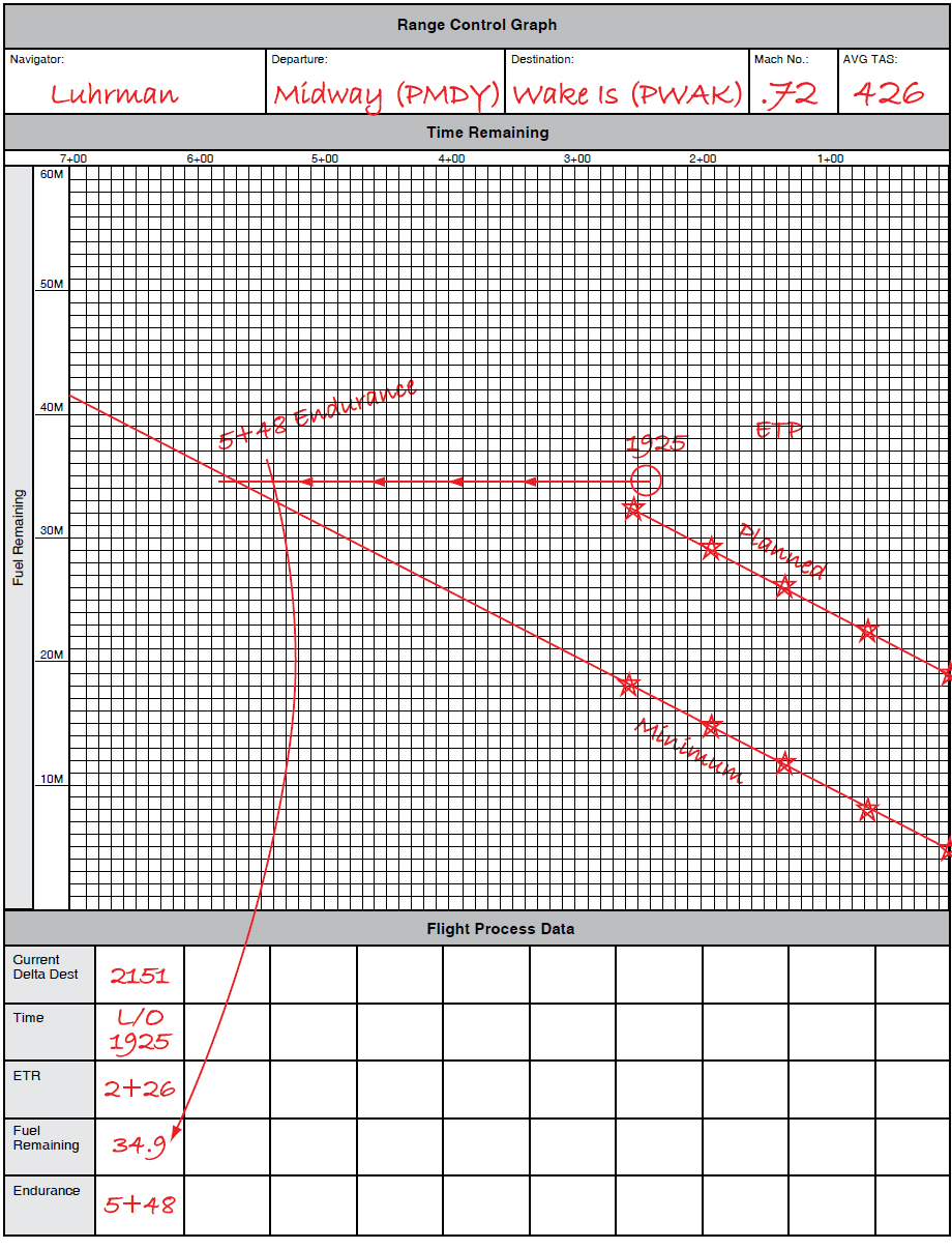 Figure 2-5. Range control graph (continued).