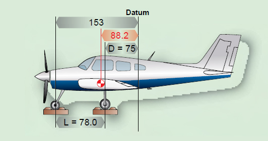 Figure 3-10. The datum is aft of the main wheels at the wing trailing edge.